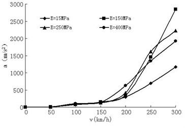 Rail top acceleration variation