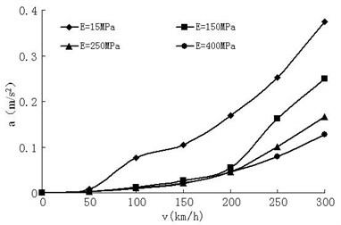 Vehicle body acceleration variation
