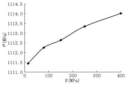 The maximum contact stress vs elastic modulus at v= 250km/h