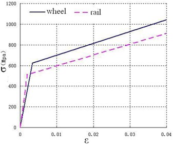 The constitutive relationship of wheel/rail material
