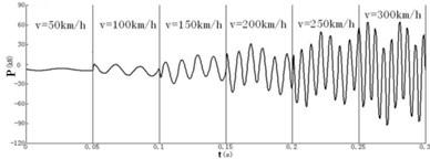 Excitation force model
