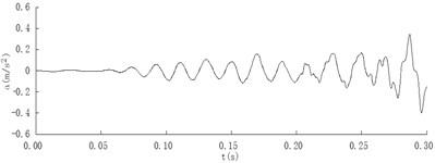 Acceleration time history curves (E= 150 MPa, v= 250 km/h)