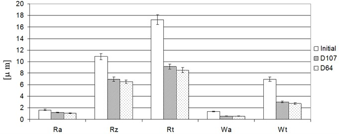 Average surface roughness and waviness parameters after grinding with diamond  electroplated tools with grains D107 and D64 – grinding without damping