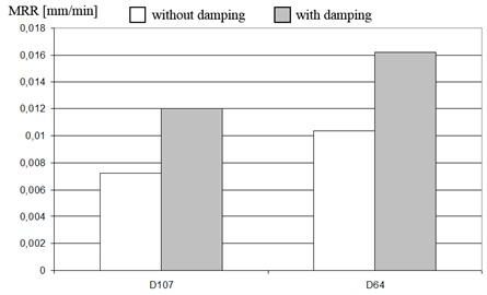 Average material removal rates (MRR) for ceramic workpieces Al2O3 and electroplated  diamond tools withabrasive D107 andD64