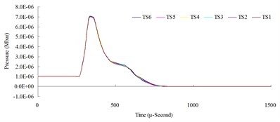 Time step convergence analysis conducted comparisons of blast pressure at 50cm from the blast center a) blast pressure duration curve and b) relative error percentages