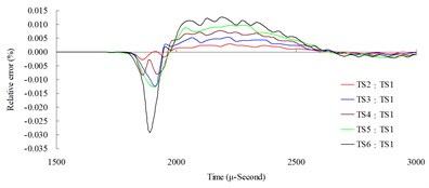 Time step convergence analysis conducted comparisons of blast pressure at 150cm from the blast center a) blast pressure duration curve and b) relative error percentages