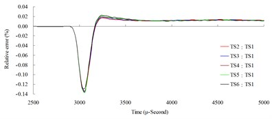 Time step convergence analysis conducted comparisons of blast pressure at 200cm from the blast center a) blast pressure duration curve and b) relative error percentages