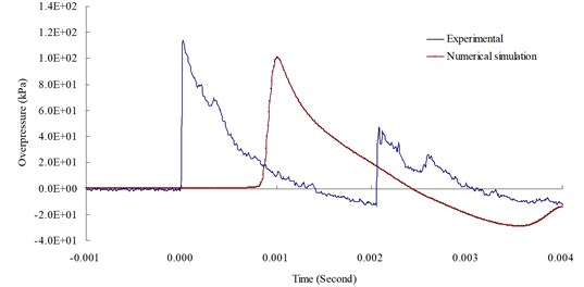 Blast overpressure duration curves by 1.0 (lb) TNT of experiment and simulation  at 200cm from the blast center
