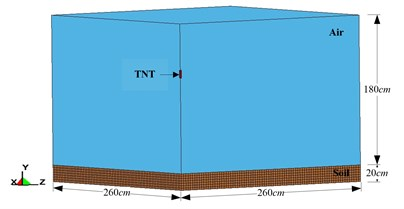 Schematic diagram of simplified 1/4 model  of free-field blast