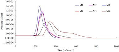Numerical mesh convergence analysis conducted comparisons of blast pressure at 50cm from the blast center a) blast pressure duration curve and b) relative error percentages