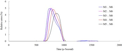 Numerical mesh convergence analysis conducted comparisons of blast pressure at 100cm from the blast center a) blast pressure duration curve and b) relative error percentages