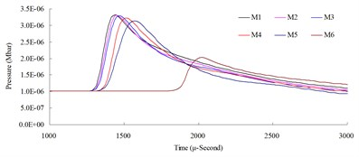 Numerical mesh convergence analysis conducted comparisons of blast pressure at 150cm from the blast center a) blast pressure duration curve and b) relative error percentages