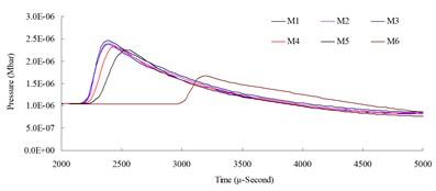 Numerical mesh convergence analysis conducted comparisons of blast pressure at 200 cm from the blast center a) blast pressure duration curve and b) relative error percentages