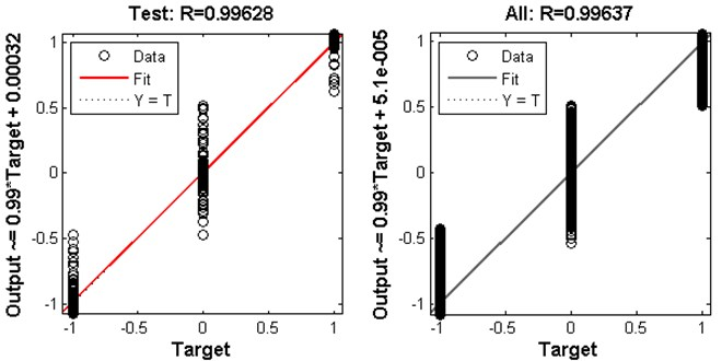 Regression analysis results