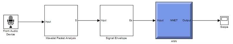Simulink circuit for application