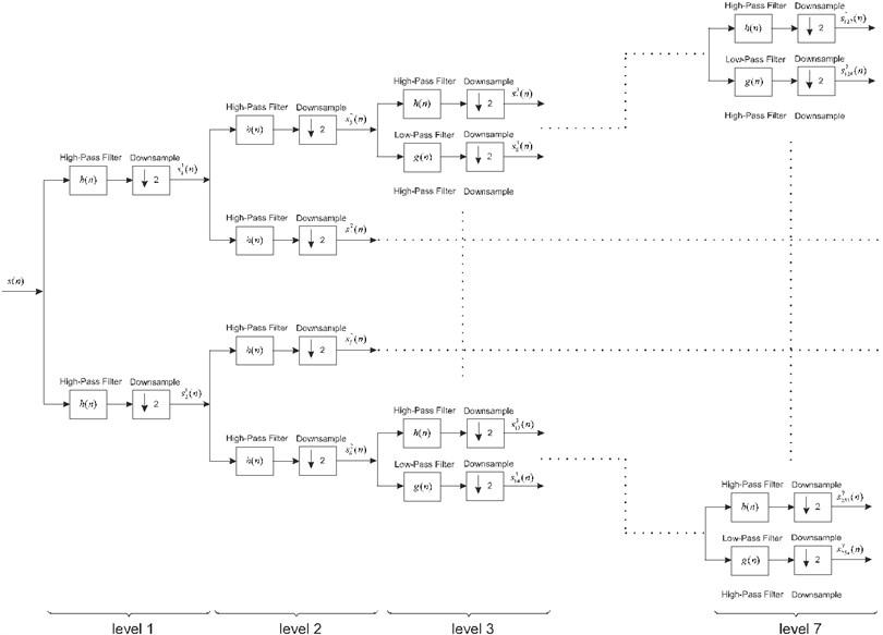 DWPT transformation by using wavelet filter bank