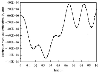 Calculated results by Yang Y. B. (2001)