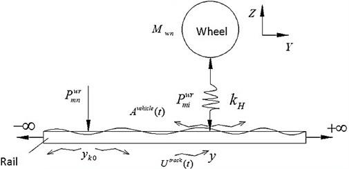 Wheel/Rail Hertz contact model