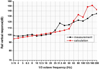 Vibration acceleration of curved track under moving train (V=50km/h, R= 400m)