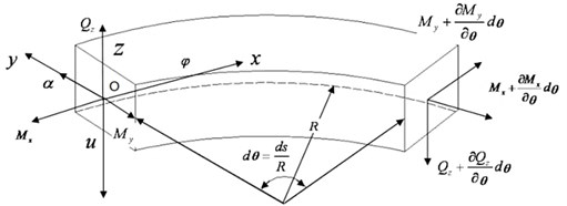 The coordinates of the curved beam element