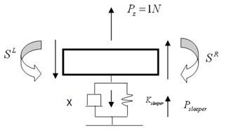 Mechanical analysis of the beam element  with support