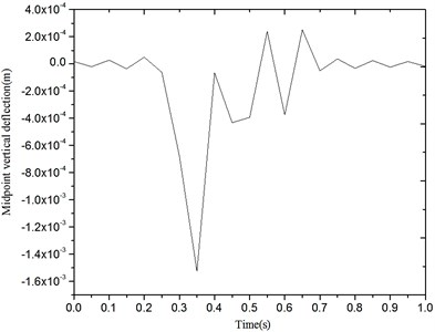 Displacement response of the simple supported beam