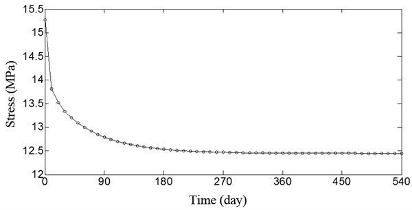 Stress curve of concrete at middle span of the arch bridge