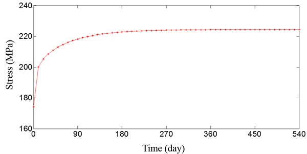 Stress curve of steel tube at middle span of the arch bridge