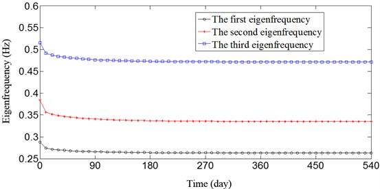 Time-dependent change in eigenfrequencies of the arch bridge