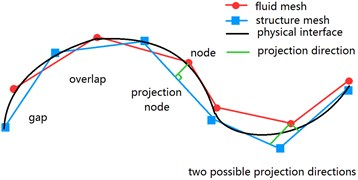 Scheme of projection method