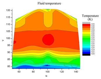 Fluid temperature distribution in the common space