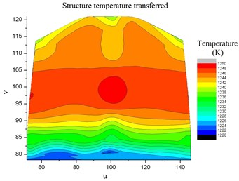 Structure temperature interpolated by  bi-cubic B-spline in the common space