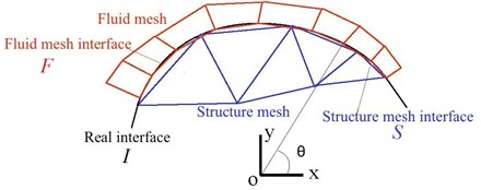 Coupling curved interface of fluid and structure