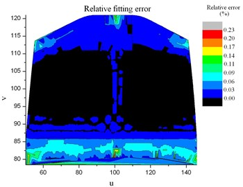 Relative fitting error of the fluid  temperature