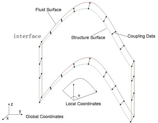 Cylindrical coordinates for one-direction curved interface