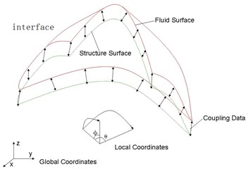 Local spherical coordinates for two-direction curved interface