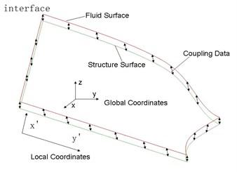Local Cartesian coordinates for flat interface
