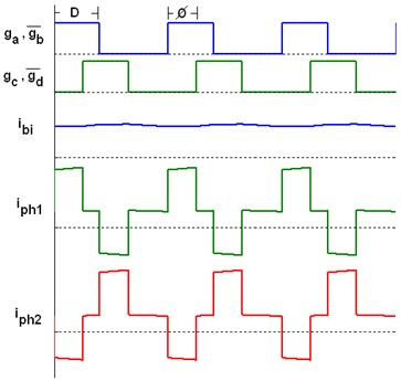 Simulation waveforms a) basic switching waveforms b) terminal voltages and currents