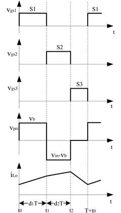 Basic waveforms of the multi-port converter