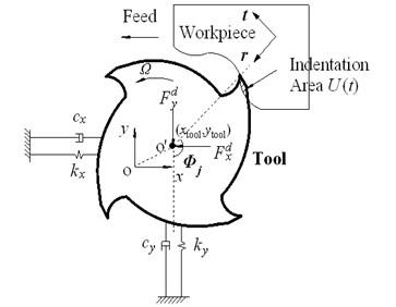 End milling system dynamics
