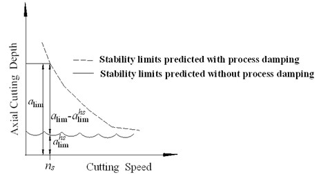 Variations in absolute stability limits with cutting speed
