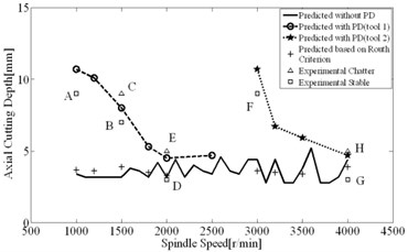 Stability limits generated from  computations and experiment