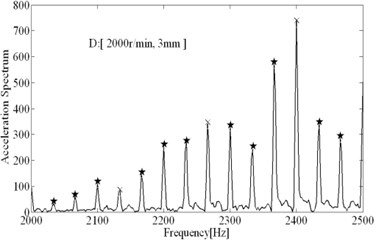 Spectral analysis results (tool 1)
