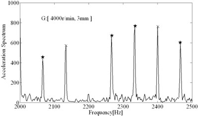 Spectral analysis results (tool 2)