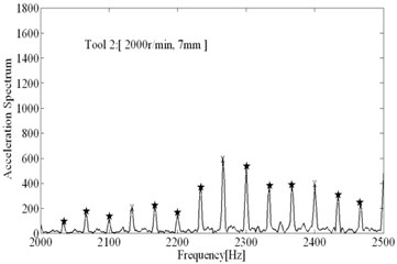 The comparisons of spectral analysis results