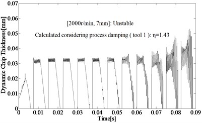 The dynamic chip thickness in different conditions