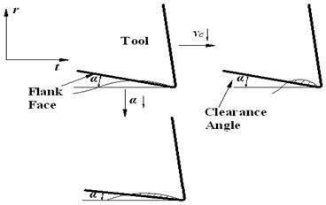 Formation mechanism of indentation area