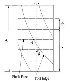 Digitized end mill model