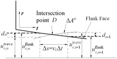 Calculation of indentation area