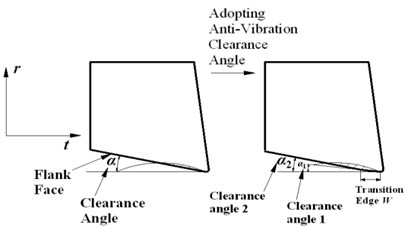 Effects of anti-vibration clearance angle  on indentation area
